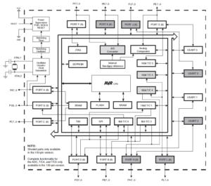 структурная схема atmega2560